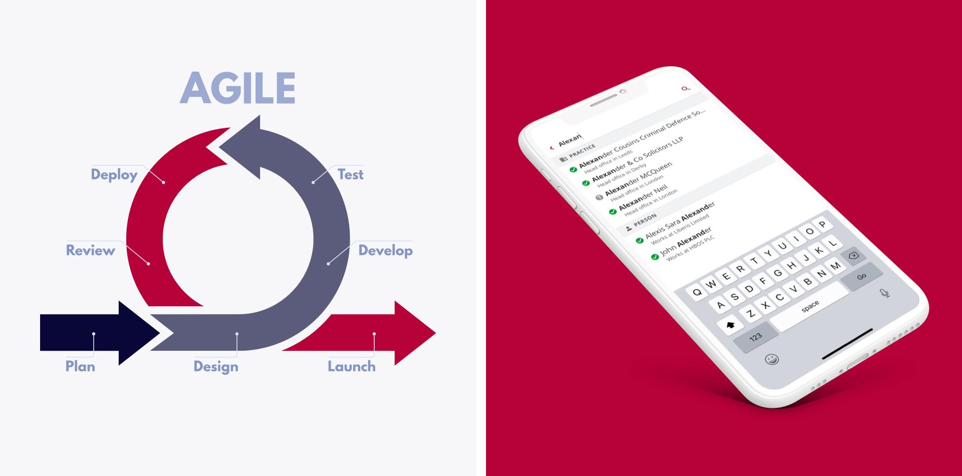 Example Agile process diagram