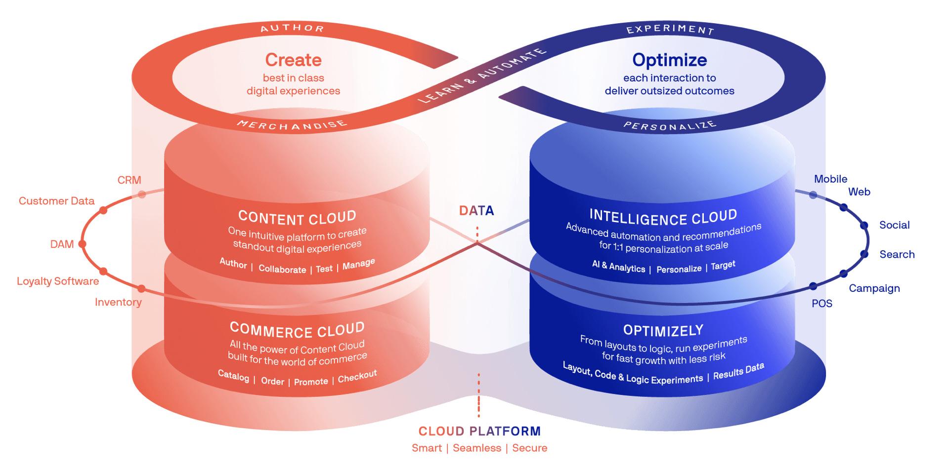 A diagram of the Episerver digital experience platform